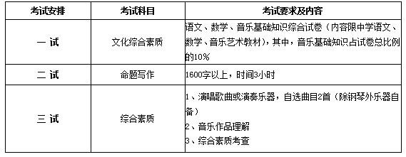 2013中国音乐学院艺术管理专业考试内容