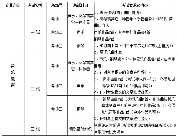 2013中国音乐学院音乐教育专业考试内容