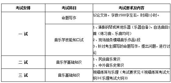 2013中国音乐学院音乐学专业考试内容