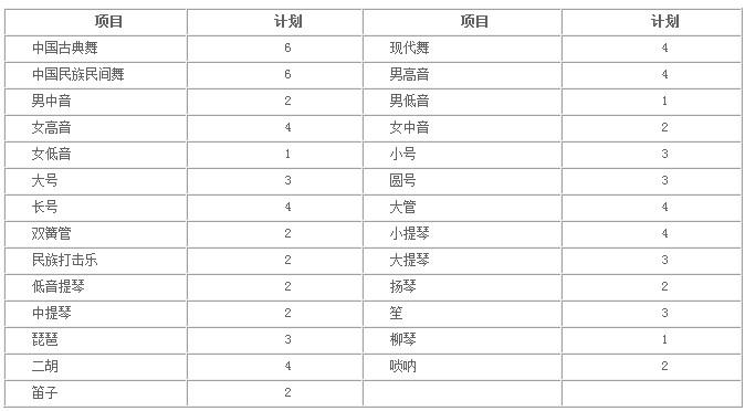 四川大學2014年藝術特長生招生簡章