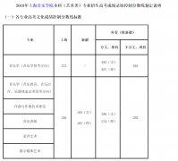 2018年上海音乐学院录取分数线