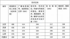 2018年四川音乐学院录取分数线